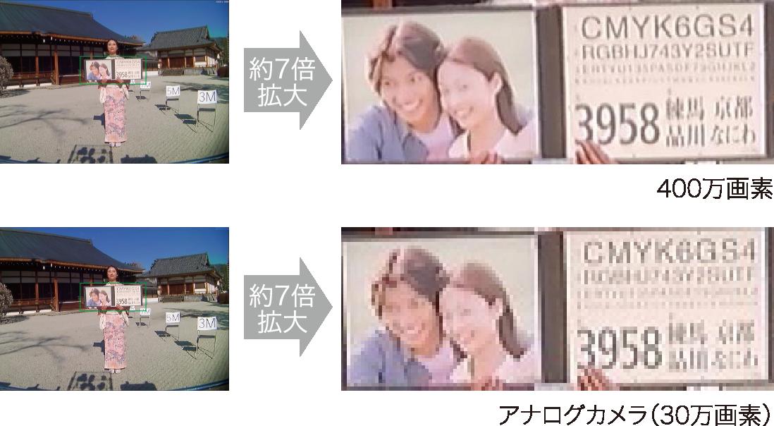 400万画素とアナログカメラ(30万画素)の比較