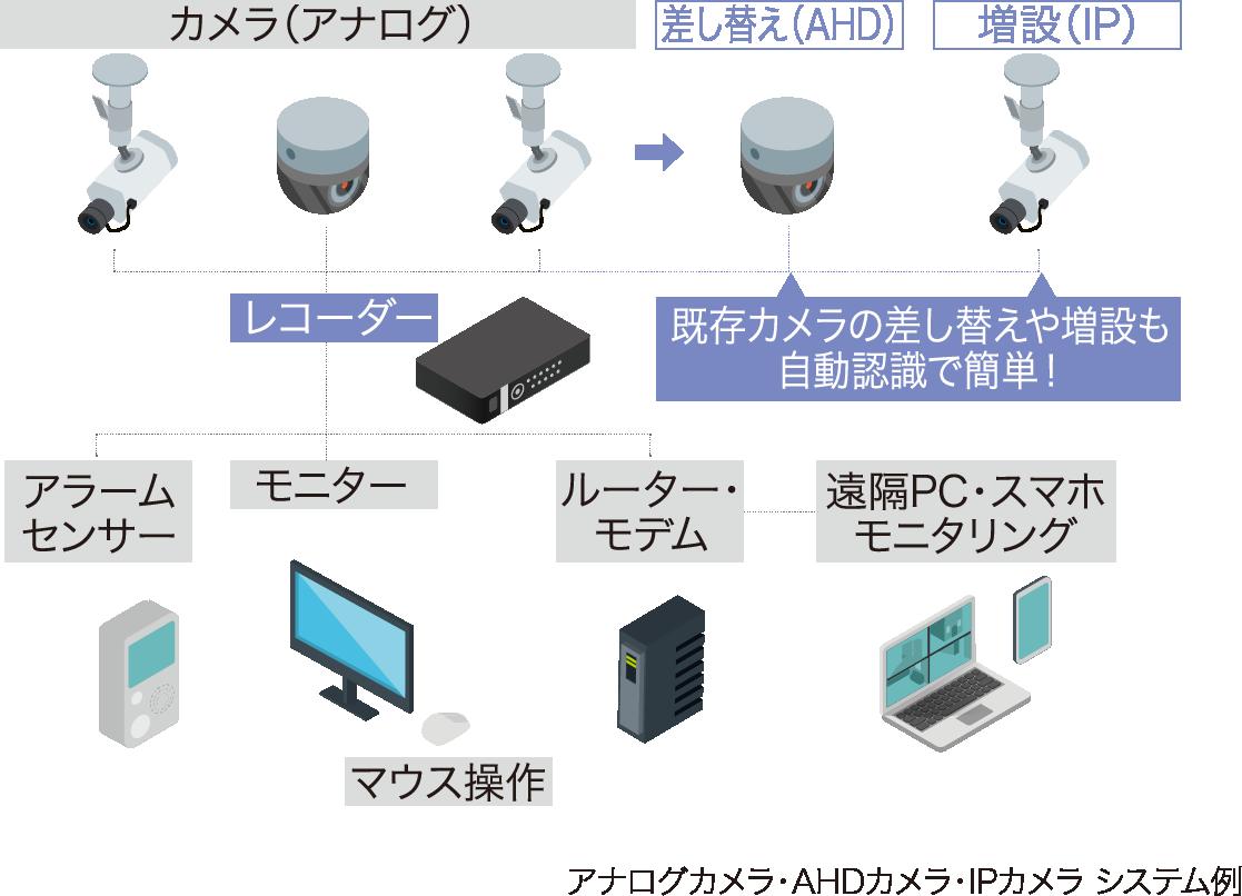 アナログカメラ・AHDカメラ・IPカメラ システム例