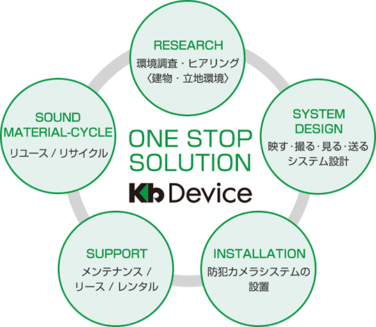 ONE STOP SOLUTION KB Device
