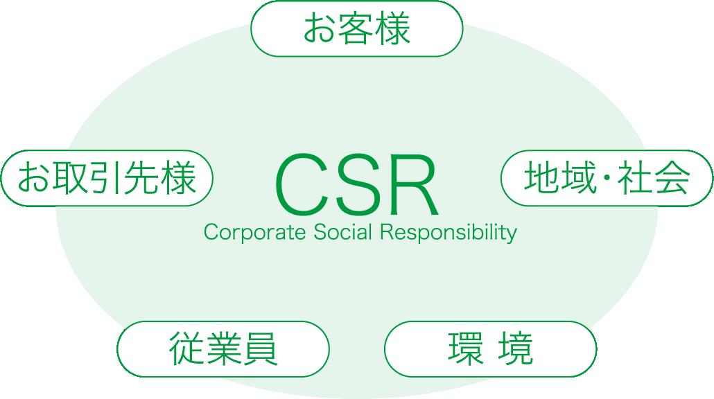 CSR  Corporate Social Responsibility お客様 地域・社会 環境 従業員 お取引先様