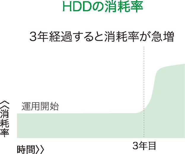 HDDの消耗率